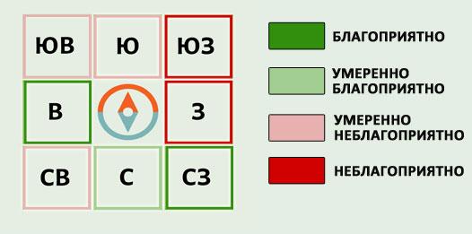 https://art-fenshui.ru/images/blagopryatnie-sektora-oktyabr-2019-mini2.jpg